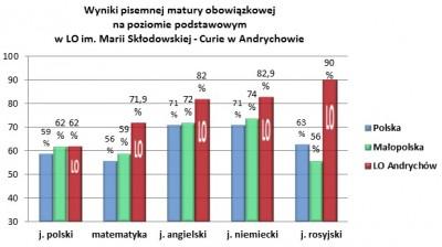 wyniki matury 2016