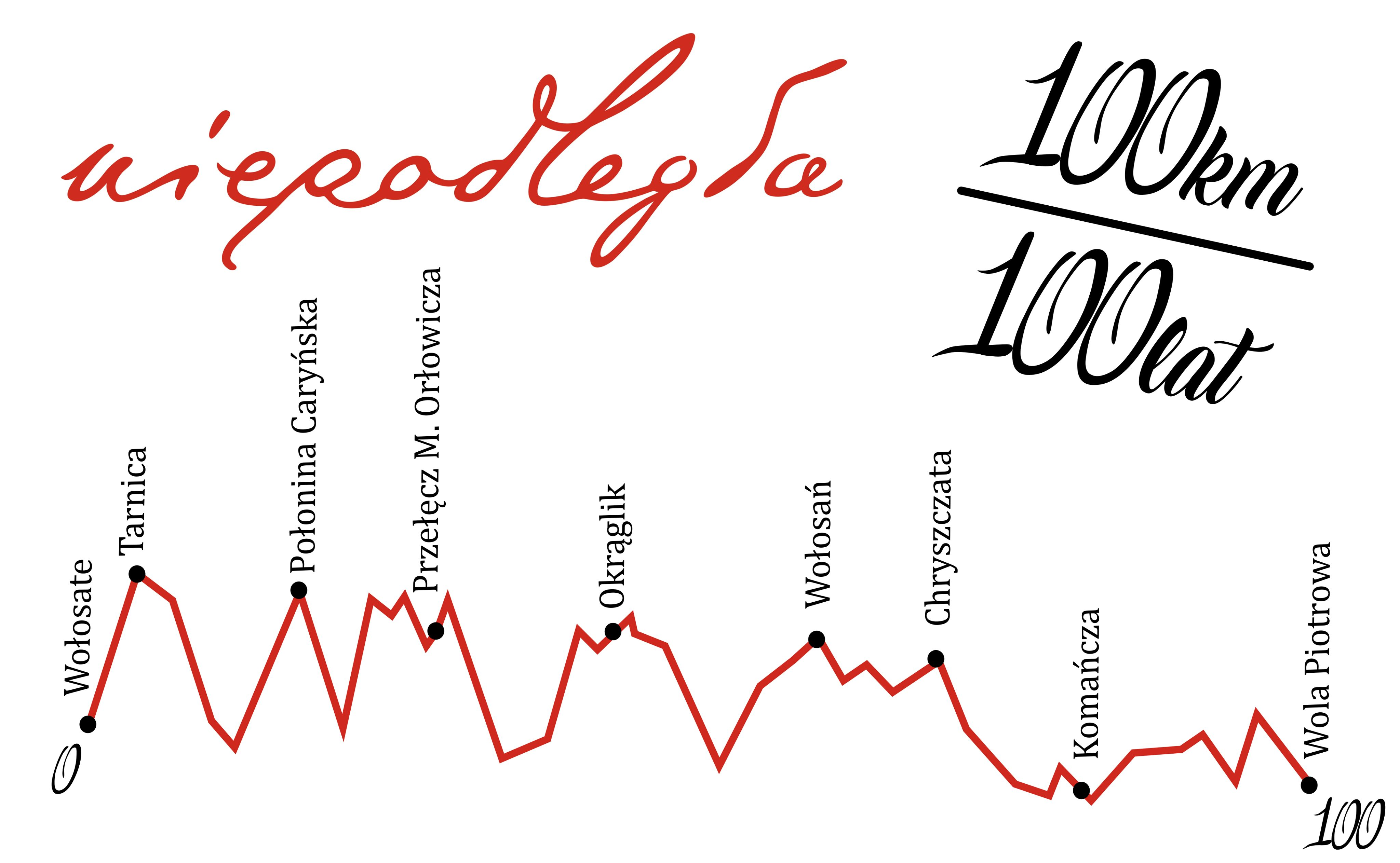 100km 100 lat